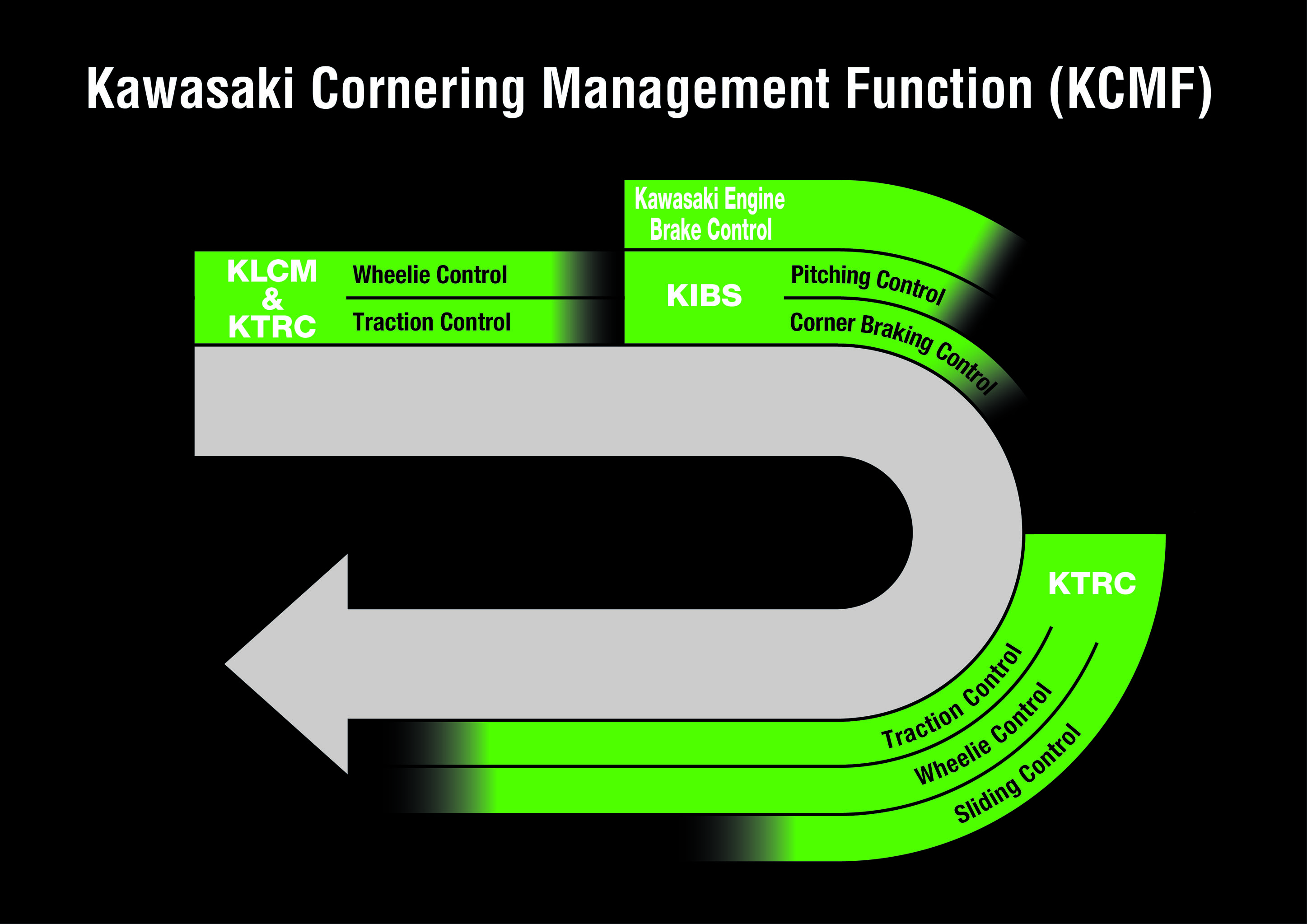 Kawasaki tecnología